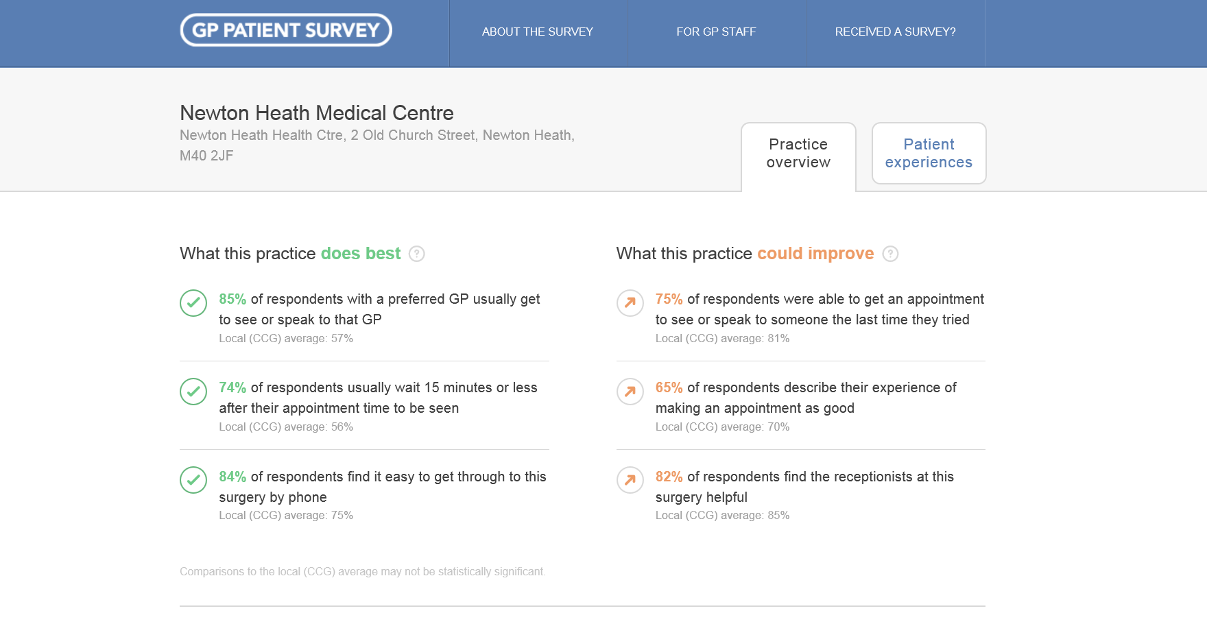 GP patient survey